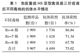 重组H5亚型禽流感病毒三价灭活疫苗免疫效果的评价