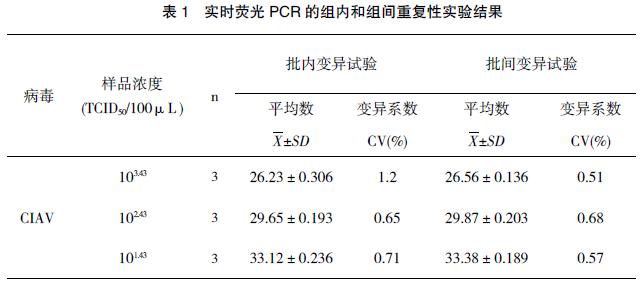 基于便携式荧光定量 PCR 仪的鸡传染性贫血病毒检测方法的建立及应用