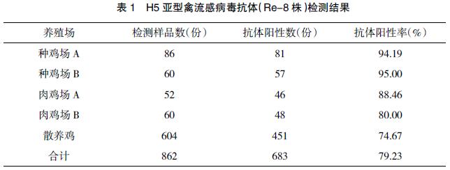 鸡免疫重组禽流感(H5+H7)二价灭活疫苗效果评价