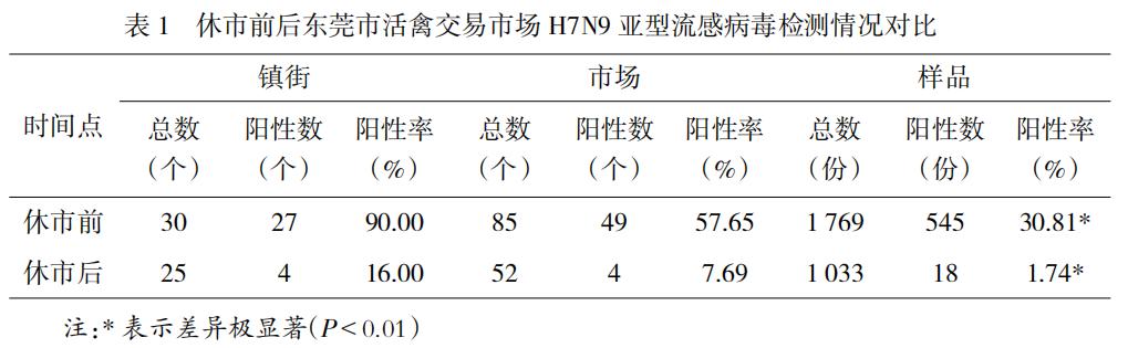 休市前后H7N9亚型流感病毒调查以及与人感染病例相关性分析