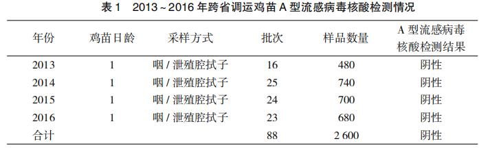 2013~2016年江门地区跨省调运鸡苗禽流感监测结果分析