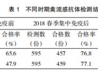 滁州市2018年春季禽流感免疫抗体监测与分析