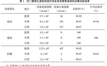 泡沫消毒剂在养殖场的临床应用研究