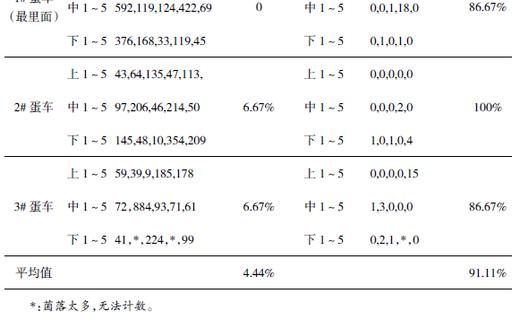 安灭杀种蛋消毒效果评估