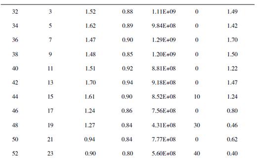 种番鸭精液质量变化规律检测和质量评定