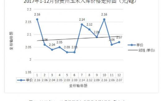 贵州蛋鸡产业 2017年工作总结及 2018 年行情预测