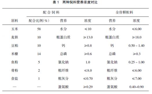 活体蚯蚓不同添加量对土鸡增重效果的影响