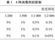 H7N9 亚型流感病毒对 4 种消毒剂及紫外线的敏感性研究