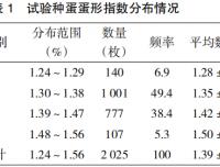 石岐鸽不同蛋形指数对种蛋孵化效果的影响研究