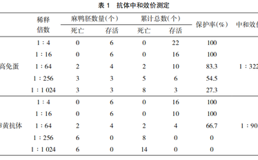 鸭坦布苏病毒冻干卵黄抗体的研制