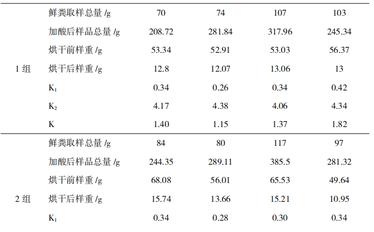 大日龄武定鸡对日粮不同粗蛋白含量的表观代谢率的研究