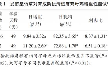 发酵皇竹草对育成阶段清远麻鸡增重性能的影响