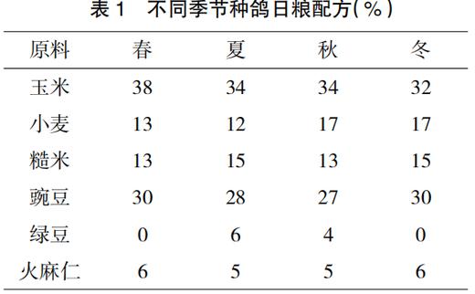 白羽王鸽与泰平王鸽种鸽繁殖性能比较