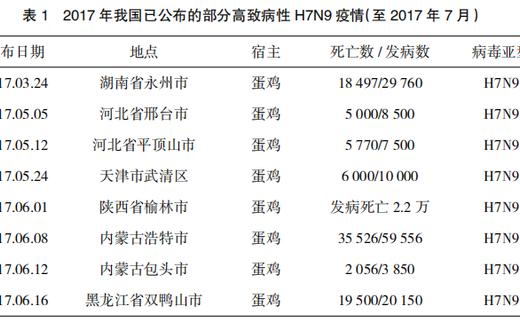 同生产工艺的重组禽流感病毒(H5+H7)二价灭活疫苗(H5N1 Re-8株+H7N9 H7-Re1株)对鸡的免疫效果对比试验