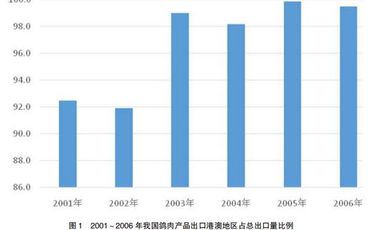中国鸽肉产品出口面临的挑战与对策分析