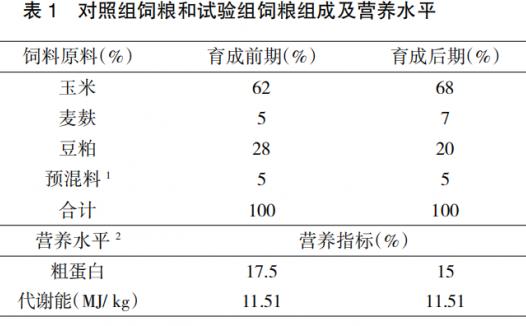 川西山地林下放养模式下固始鸡和草蛋鸡育成期生产性能和养殖效益对比试验