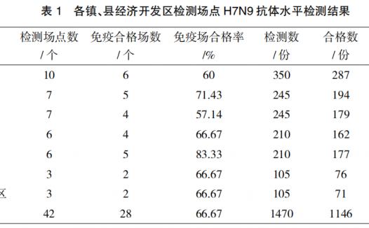 繁昌县家禽H7N9流感血清学调查