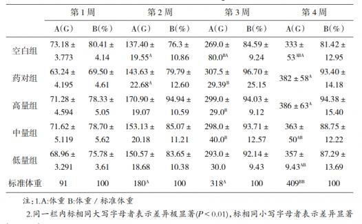 健鸡散对雏鸡成活率及增重效果的影响